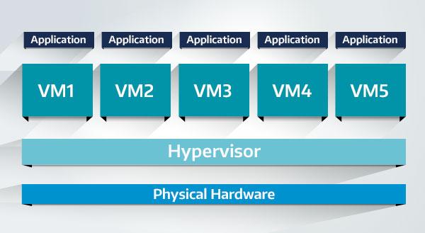 یکی از روش های پیشرفته برای استفاده  بهینه از سخت افزار  سرورها اقدام به راه اندازی مجازی سازی می کنند.Vmware و Hyper-V از ابزار اصلی مجازی است.