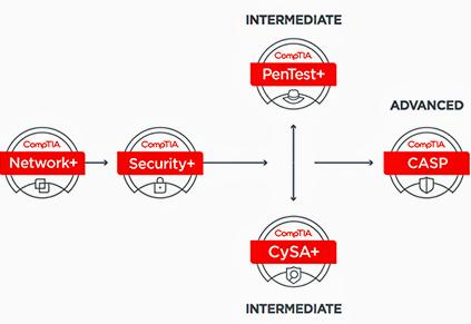 نقشه راه امنیت شبکه
